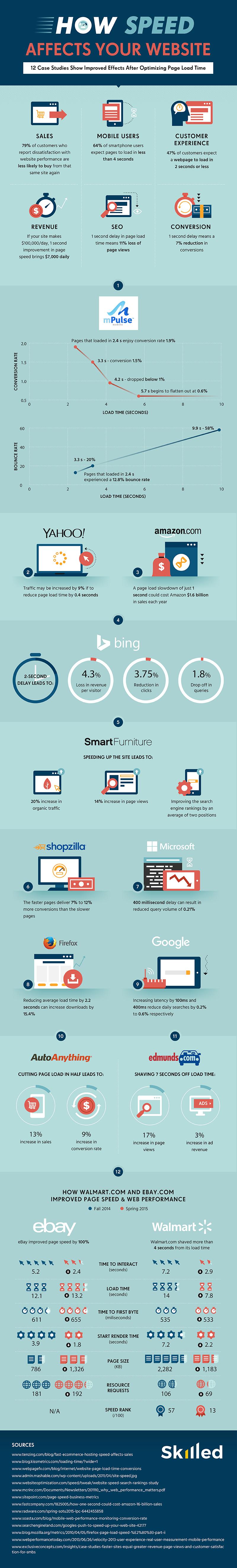 Brzina Sajta -Infografik